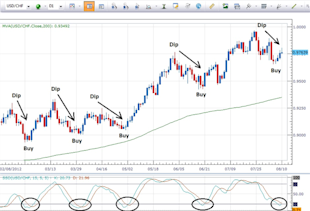 Entering_a_Trade_at_a_More_Favorable_Price_body_usdchf_8_10.png, Entering a Trade at a More Favorable Price