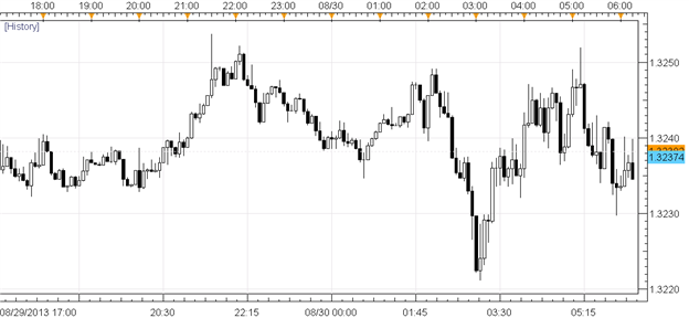 Euro_Lacks_Direction_amid_Improved_Labor_Data_GBP_Best_in_August_body_Picture_1.png, Euro Lacks Direction amid Improved Labor Data; GBP Best in August