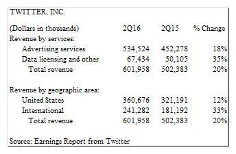 Twitter Considering Buyout