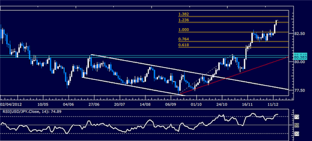 Forex_Analysis_USDJPY_Classic_Technical_Report_12.14.2012_body_Picture_1.png, Forex Analysis: USD/JPY Classic Technical Report 12.14.2012
