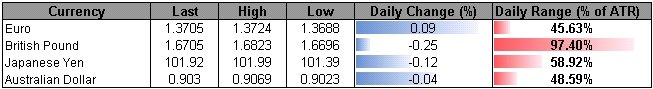 Forex_USD_Remains_at_Risk_for_Further_Losses-_GBP_to_Search_for_Higher_Low_body_ScreenShot111.png, USD Remains at Risk for Further Losses- GBP to Sear...
