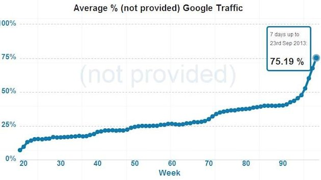 Goodbye Keyword Data (Kind Of), Plus a Super Secret Trick for Marketing Success image report