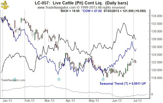 Live Cattle (LC) Daily Bars & Burger King (BKW) Closes & iPath DJ-UBS Livestock Sub-Index ETN (COW) Closes