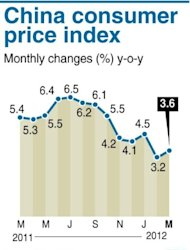 &lt;p&gt;Chart shwoing China&#39;s consumer price index, up at 3.6% in March from the previous month, according to new government data, released on Monday.&lt;/p&gt;