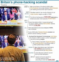 Timeline of major events in Britain's newspaper phone-hacking scandal