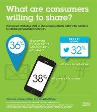 IBM Study: Consumers Willing to Share Personal Details, Expect Value in Return