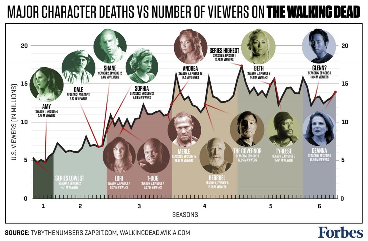 The Walking Dead Major Character Deaths Usually Raise Viewership