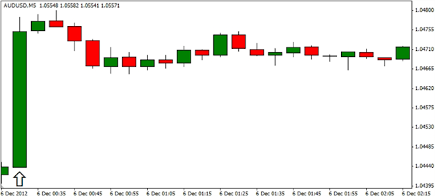 Forex_AUDUSD-_Trading_the_Australian_Employment_Report_body_ScreenShot182.png, Forex: AUD/USD- Trading the Australian Employment Report