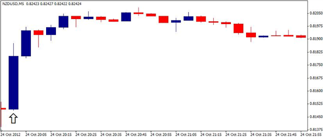 Forex_NZDUSD-_Trading_the_Reserve_Bank_of_New_Zealand_Rate_Decision_body_ScreenShot105.png, Forex: NZD/USD- Trading the Reserve Bank of New Zealand Ra...