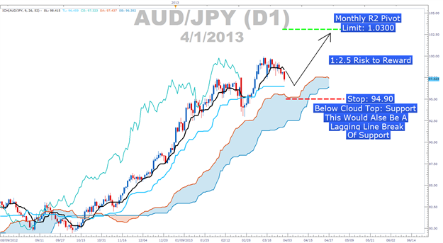 Ichimoku_Buy_AUDJPY_body_Picture_1.png, The Professional Trader's Paradox Solved with Ichimoku