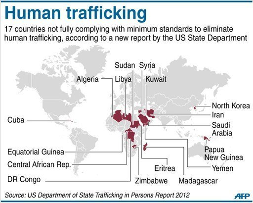 Graphic on human trafficking