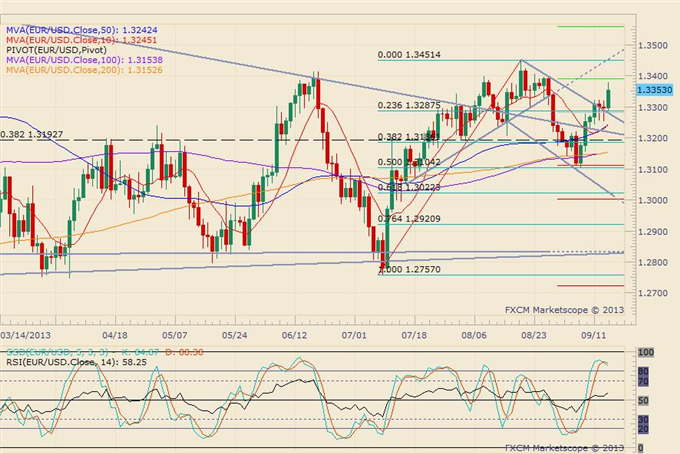 Draghi_Reiterates_No_Higher_Rates_Euro_Slides_body_eurusd_daily_chart.png, Draghi Repeats: No Higher Rates, Euro Slides