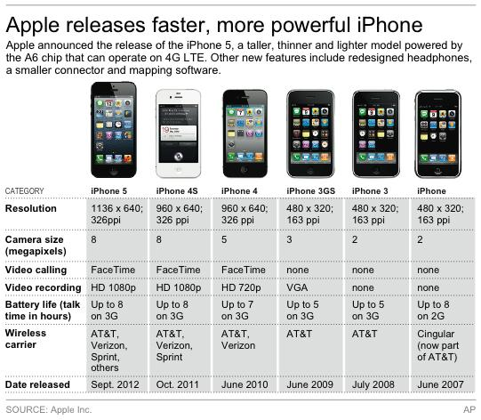 Graphic compares the different iPhone models