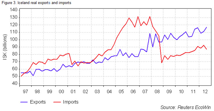 """Guest_Commentary_Trade_Balance_Threatens_European_Miracle_body_Picture_4.png, Guest Commentary: Trade Balance Threatens """"European Miracle"""""""