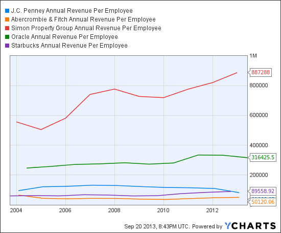JCP Annual Revenue Per Employee Chart