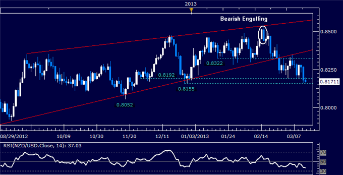 Forex_NZDUSD_Technical_Analysis_03.14.2013_body_Picture_5.png, NZD/USD Technical Analysis 03.14.2013