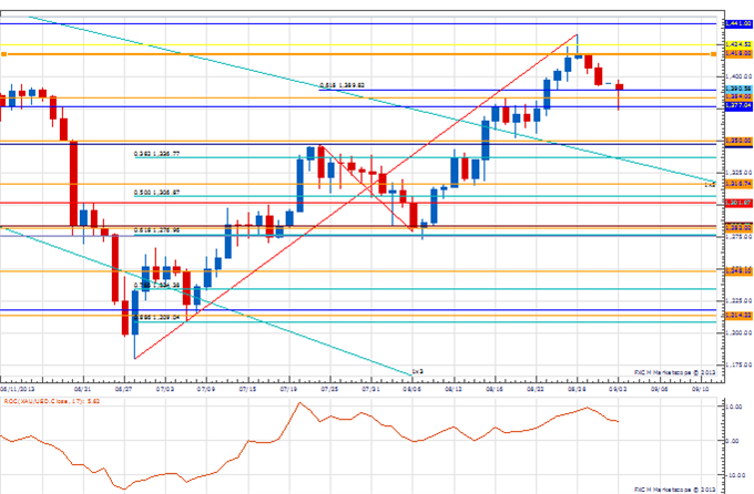 PT_EUR_13220_body_Picture_2.png, Price & Time: Price Action Confirms the Importance of 1.3220 in EUR/USD