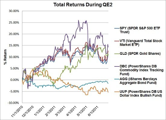 Total Returns During QE2