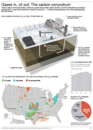 Graphic shows process for using carbon dioxide in oil…