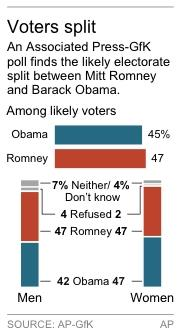 Chart shows the results of a AP-GfK voters poll