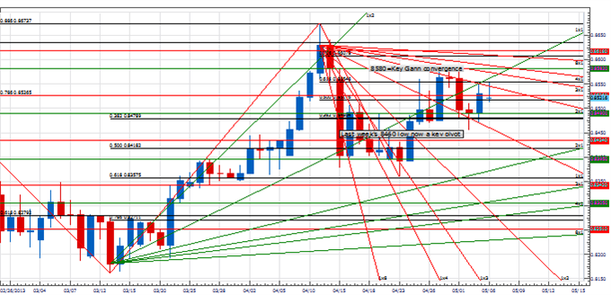 PT_eurjpy_body_Picture_3.png, Price & Time: Breakout Coming in EUR/JPY?