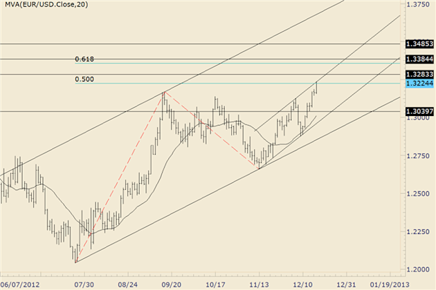 FOREX_Technical_Analysis_EURUSD_Firms_into_Channel_and_Fibonacci_Extension_body_eurusd.png, FOREX Technical Analysis: EUR/USD Firms into Channel and F...