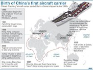 Graphic on the origins of China's first aircraft carrier