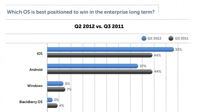 iOS shoots ahead of Android in enterprise app developer interest