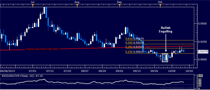 dailyclassics_usd-chf_body_usdchf.png, USD/CHF Technical Analysis: Narrow Break Higher Suspect