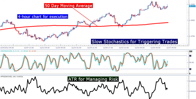 Swing_Trading_with_Stochastics_body_Picture_5.png, Learn Forex:  Swing-Trading Trends with Stochastics