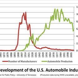 Solyndra's Fall was Great for Solar, Just Ask Henry Ford