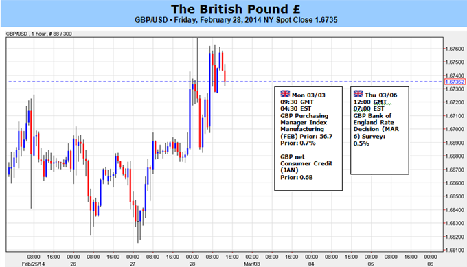 GBP_to_Target_Higher_High_on_BoE_Policy_Outlook_1.6850-60_in_Sight__body_Picture_5.png, GBP to Target Higher High on BoE Policy Outlook; 1.6850-60 in ...