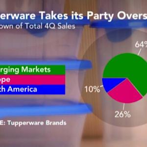 Tupperware Runs Businesses With Local Currencies: Goings
