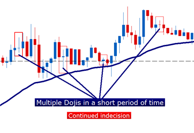 The_Doji_Candlestick_body_Picture_3.png, Candlestick Confessions: The Doji