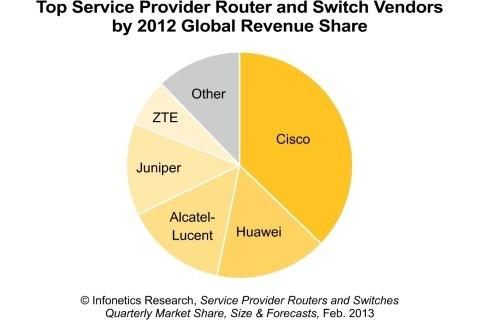 Infonetics Predicts Resurgence in 2013 for Carrier Router and Switch Market