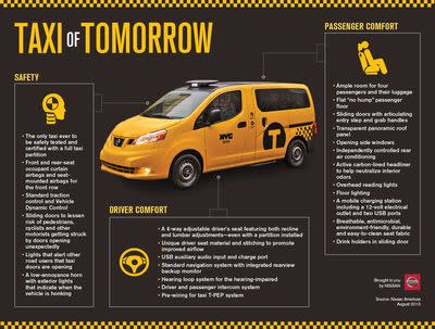 New York cabbies are now required to buy the controversial 'Taxi of Tomorrow'
