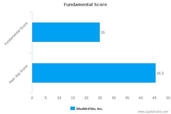bluebird bio, Inc. – Value Analysis (NASDAQ:BLUE) : November 27, 2015