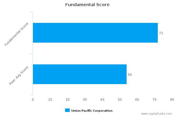 Union Pacific Corp. – Value Analysis (NYSE:UNP) : February 9, 2016