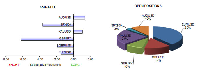 ssi_table_story_body_Picture_10.png, Forex Sentiment Points to Major Aussie Dollar and Yen Reversals