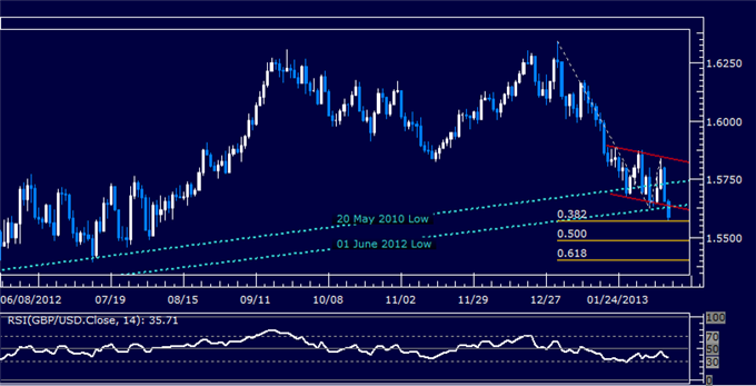 Forex_GBPUSD_Technical_Analysis_02.08.2013_body_Picture_5.png, GBP/USD Technical Analysis 02.12.2013
