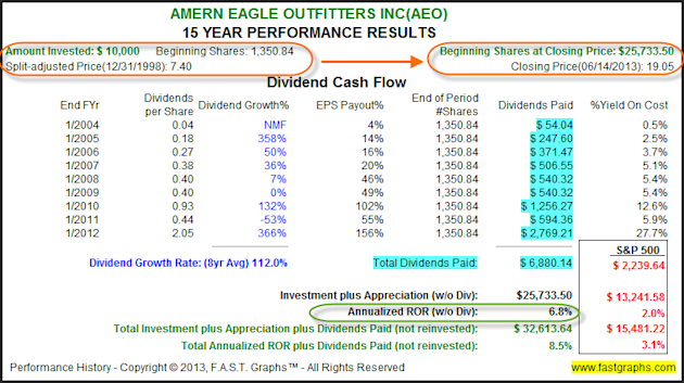 American Eagle Outfitters Inc: Fundamental Stock Research Analysis image AEO2