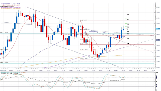 UK_Services_Activity_Disappoints_Expectations__body_gbpusd.png, Forex News: UK Services Activity Disappoints Expectations