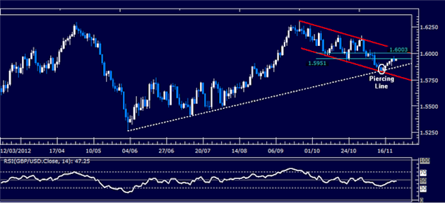 Forex_Analysis_GBPUSD_Classic_Technical_Report_11.23.2012_body_Picture_1.png, Forex Analysis: GBP/USD Classic Technical Report 11.23.2012