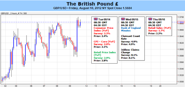 British_Pound_to_Look_Past_BOE_Minutes_Focus_on_Risk_Appetite_Trends_body_Picture_5.png, British Pound to Look Past BOE Minutes, Focus on Risk Appetite Trends