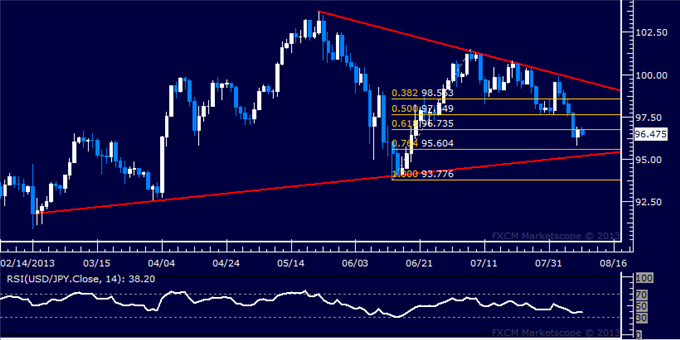 Forex_Strategy_USDJPY_Sinks_Back_Toward_95.00_body_Picture_5.png, USD/JPY Sinks Back Toward 95.00