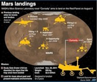 Graphic showing the NASA Mars Science Laboratory&#39;s August 6 landing site, as well as previous touchdowns for rovers and landers on the Red Planet