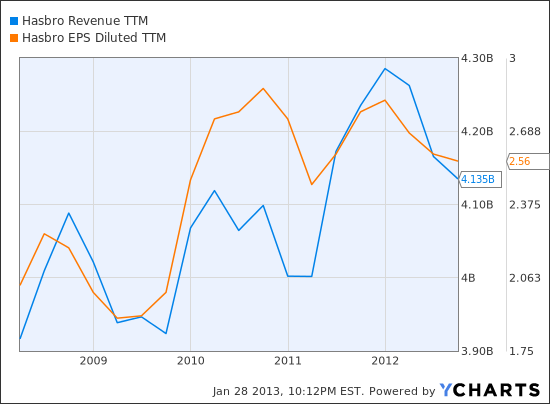 HAS Revenue TTM Chart