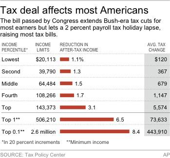 Chart shows major individual income tax provisions