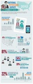 2012 National Physicians Survey