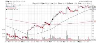 One Simple Rule for Deciding Whether to Buy After a Stock's Price Has Skyrocketed image Best Buy Inc Chart